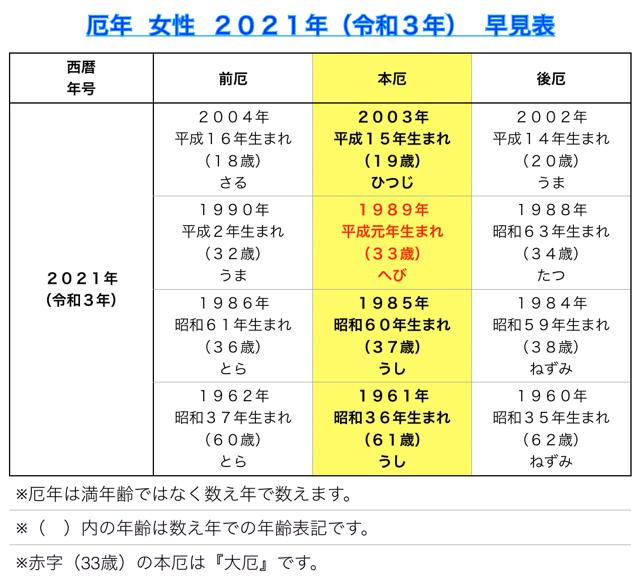 厄年 女性 2021年(令和2年) 早見表